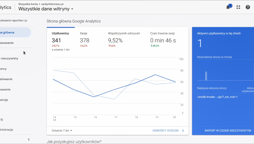 Jak dodać kod Google Analitycs na stronie www opartej na WordPress?