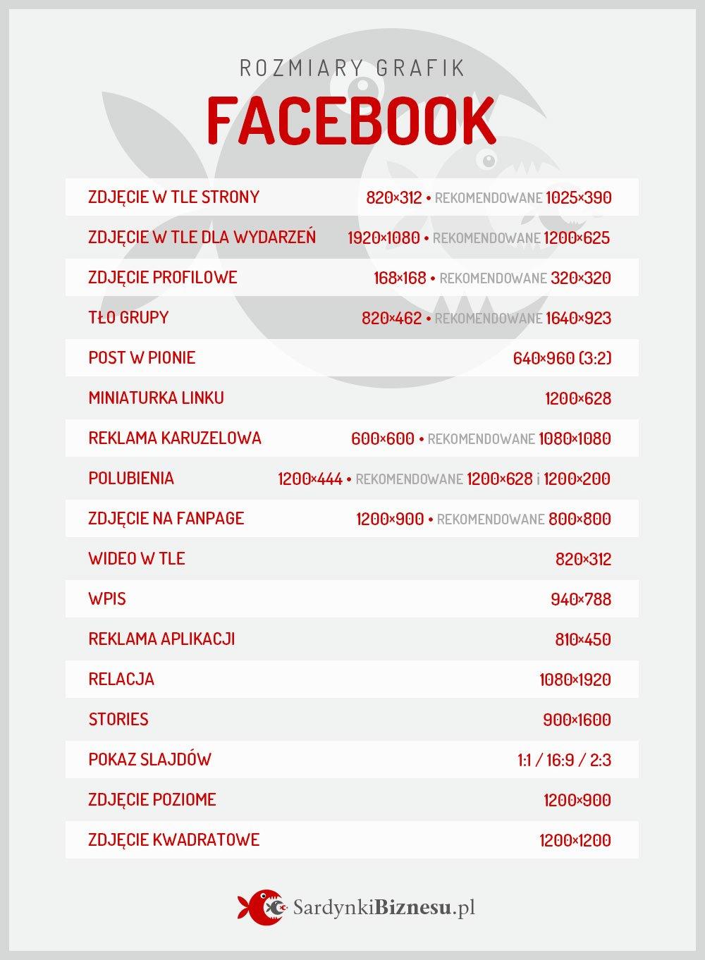 Lista rozmiarów grafik na portalu Facebook.