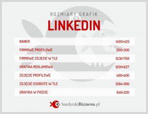 Lista rozmiarów grafik wykorzystywanych na portalu Linkedin.