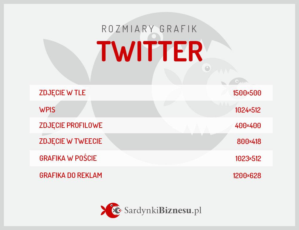 Lista rozmiarów grafik na portalu Twitter.
