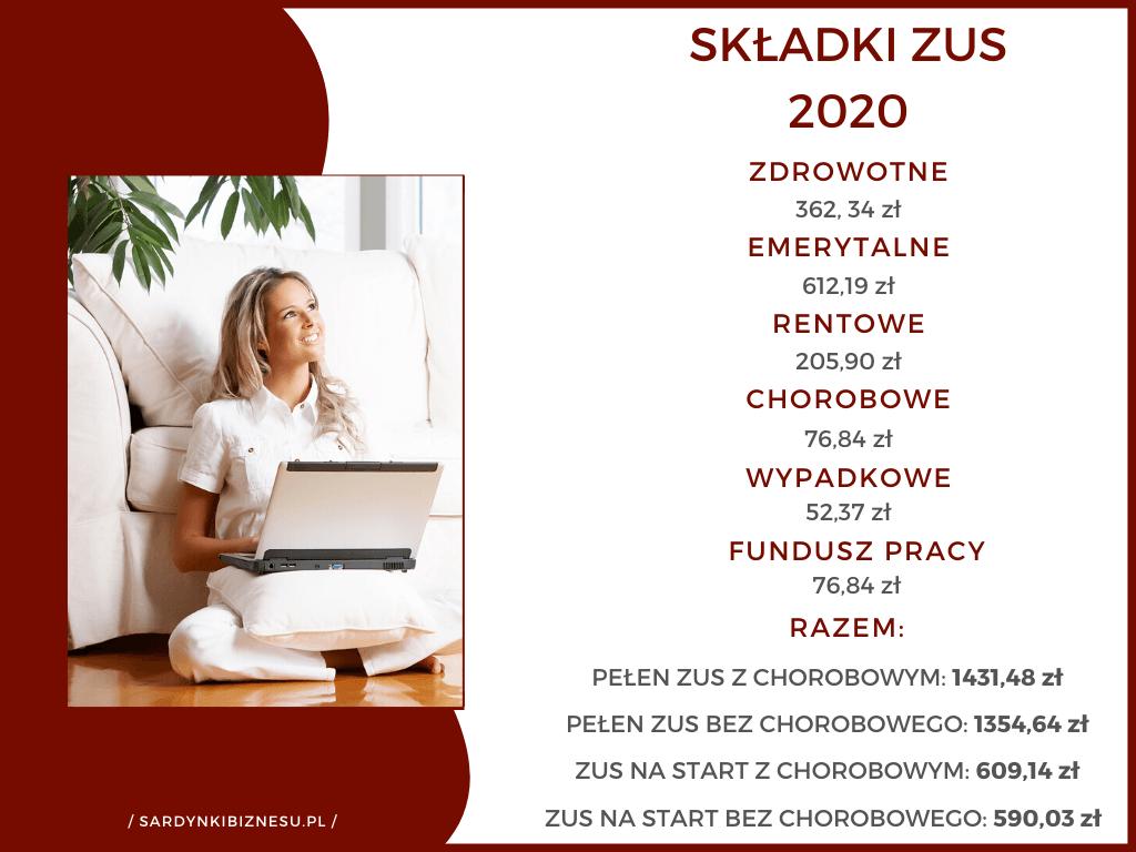 Części składowe składki ZUS dla przedsiębiorców w 2020.
