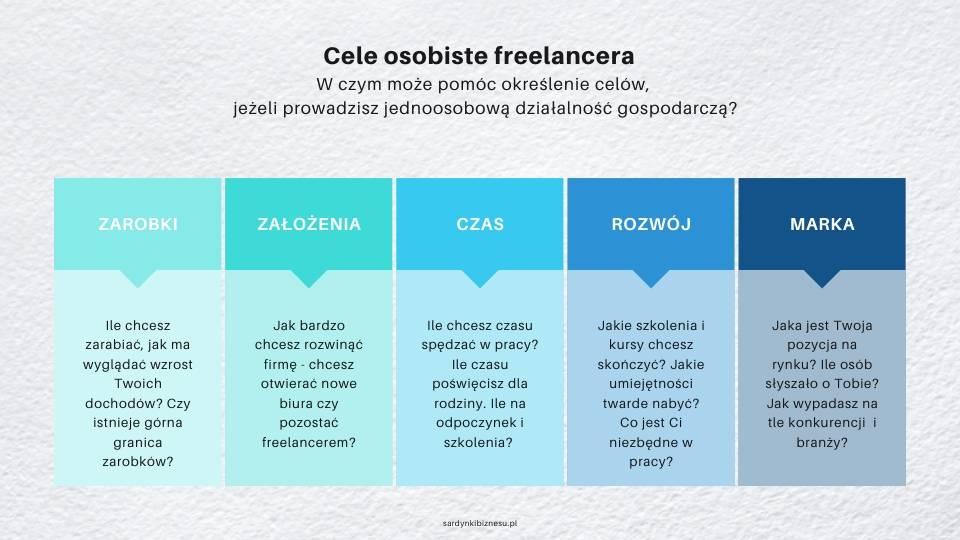 w czym pomoże Ci wyznaczenie celów jeżeli jesteś freealncerem?