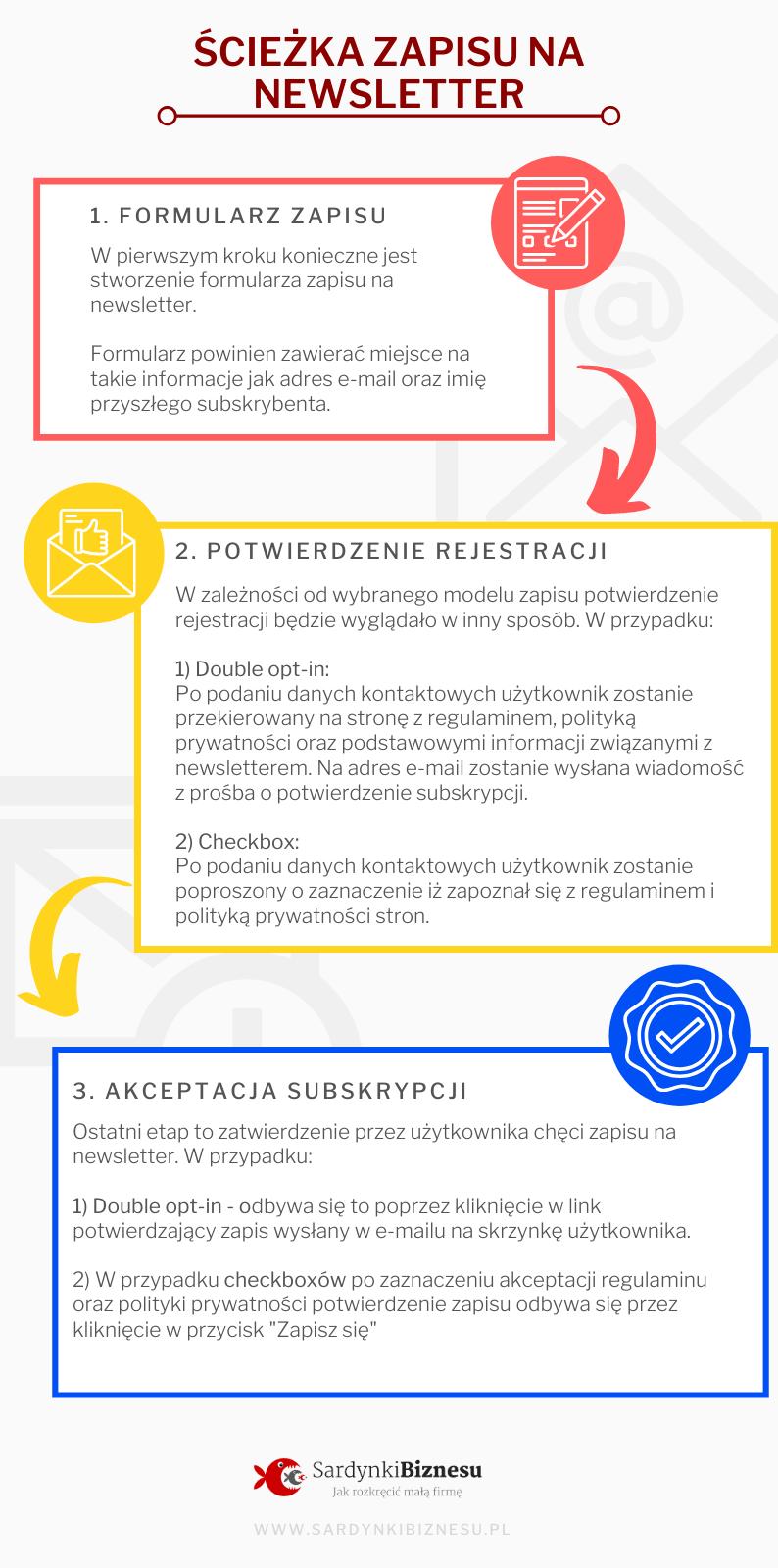 Infografika - ścieżka zapisu na newsletter krok po kroku