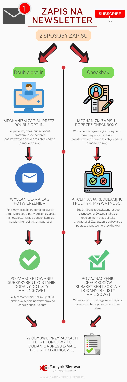 Infografika - krok po kroku jak powinien wyglądać zapis na newsletter