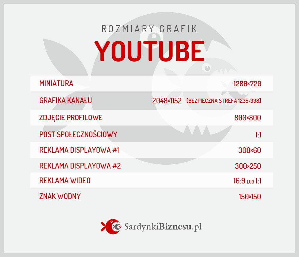 Infografika z wymiarami grafik na YouTube.