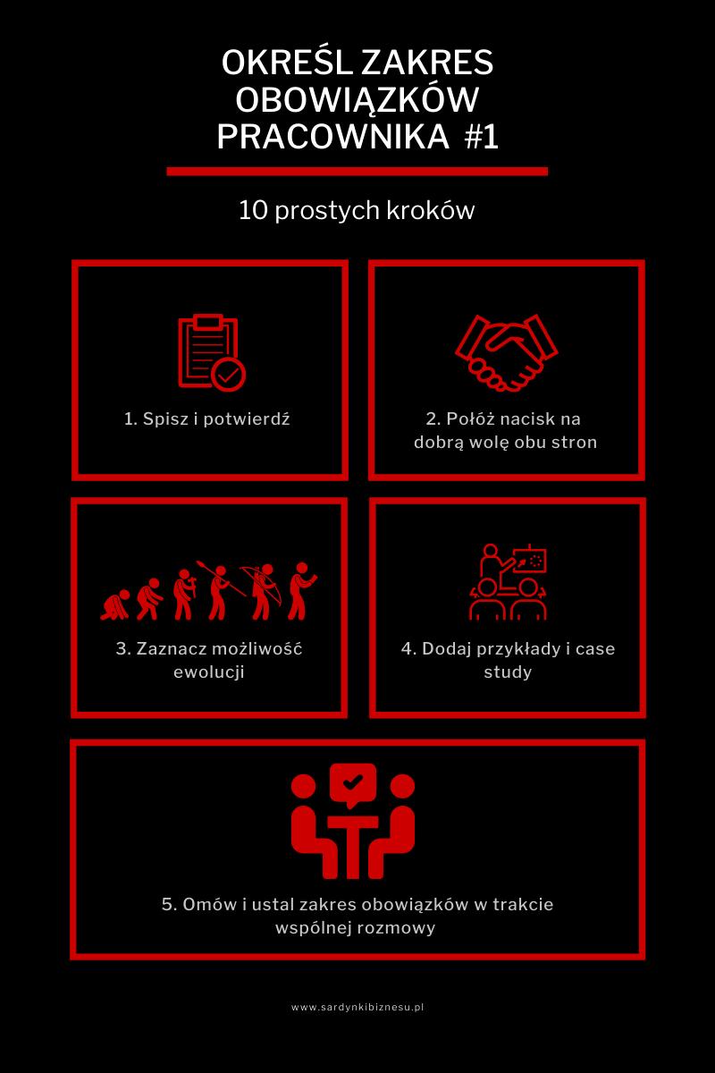 Jak okreśłić zakres obowiązków pracownika - część 1 infografiki